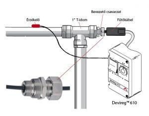 csőkísérő fűtés, csőfűtés csőbe rakható devi fűtőkábel